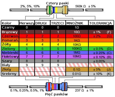 Rezystor 0,25W 10K - 100 szt - oporniki/ rezystory 100szt